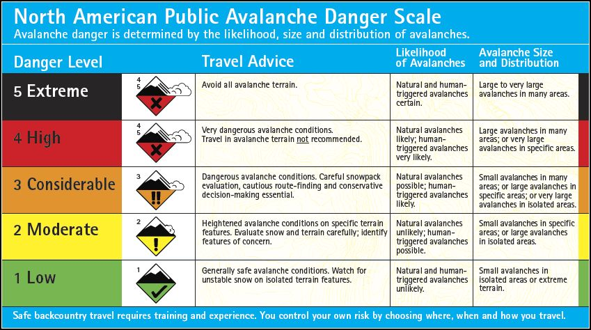 danger-scale-english