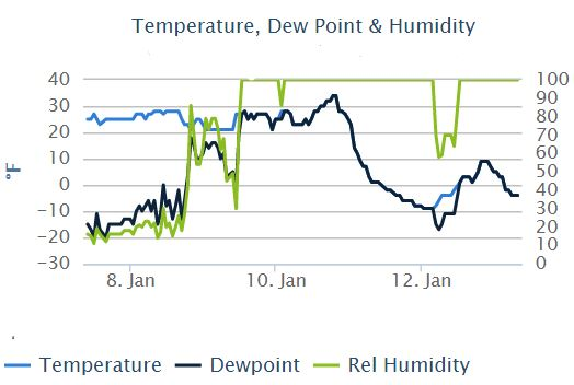 Temperatures on Mt. Washington over the last week. Note the spike on Jan 10.